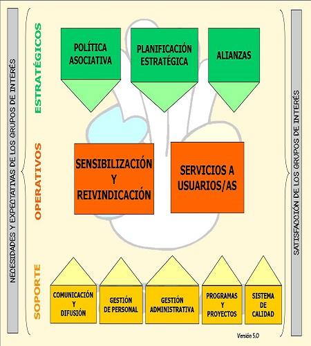 mapa de procesos generales fasican 5.0