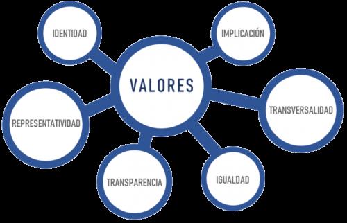 esquema valoress